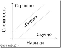 Предназначение и состояние потока